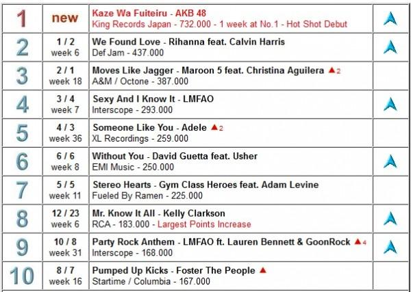 lista de canciones 40 principales: