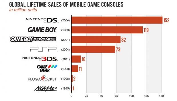 ventas globales consolas portatiles Comparando ventas de consolas portátiles: PS Vita, PSP, 3DS y DS