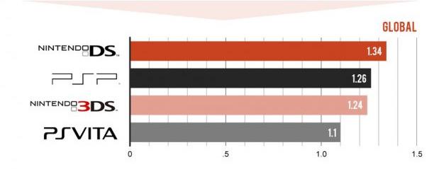 ventas globales nintendo ds 3ds psp ps vita Comparando ventas de consolas portátiles: PS Vita, PSP, 3DS y DS