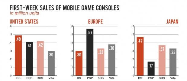 ventas semanales ds psp 3ds ps vita EEUU europa japon Comparando ventas de consolas portátiles: PS Vita, PSP, 3DS y DS