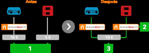 nintendo network id 3ds