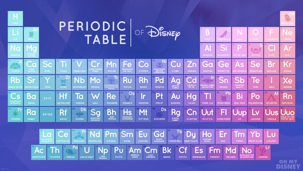Ama la ciencia con la tabla peridica de disney urtaz Image collections