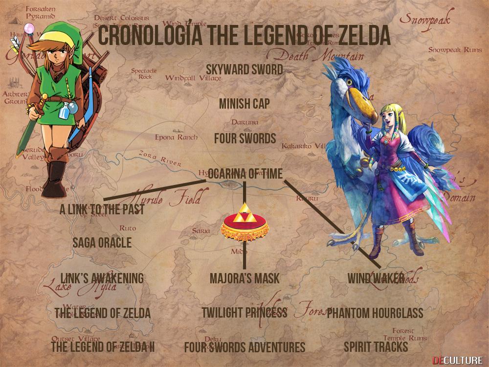 Cronología oficial de The Legend of Zelda